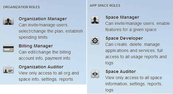 Cloud Foundry Users and Space Management